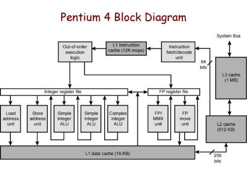 small resolution of pentium 4 block diagram wiring diagram datasource pentium 4 block diagram explanation