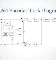 h 264 encoder block diagram [ 1024 x 768 Pixel ]