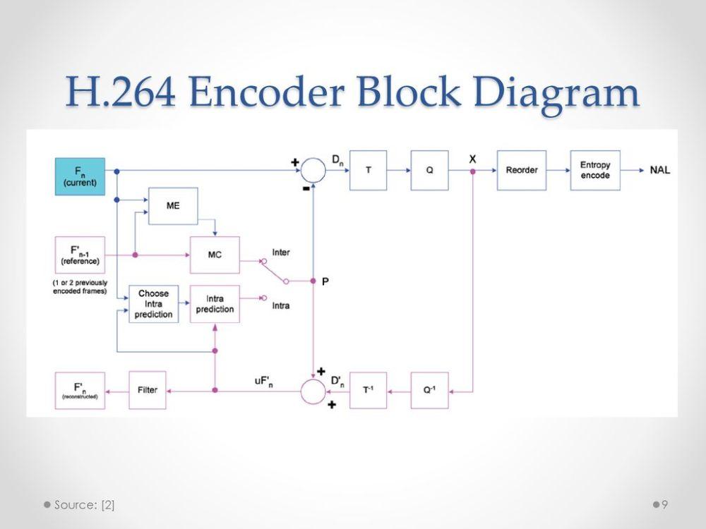 medium resolution of h 264 encoder block diagram