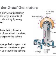 16 van der graaf generators [ 1024 x 768 Pixel ]