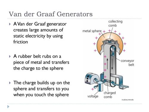 small resolution of 16 van der graaf generators