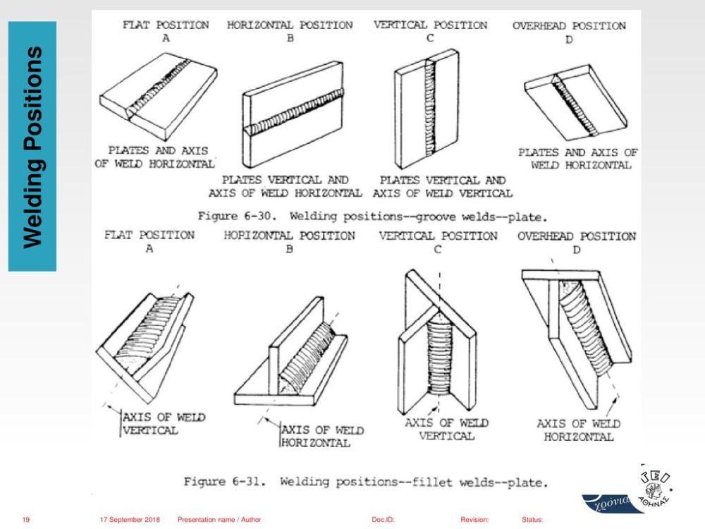 medium resolution of 19 welding positions 17 september 2018 presentation name author