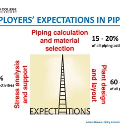 employers expectations in piping [ 1024 x 768 Pixel ]