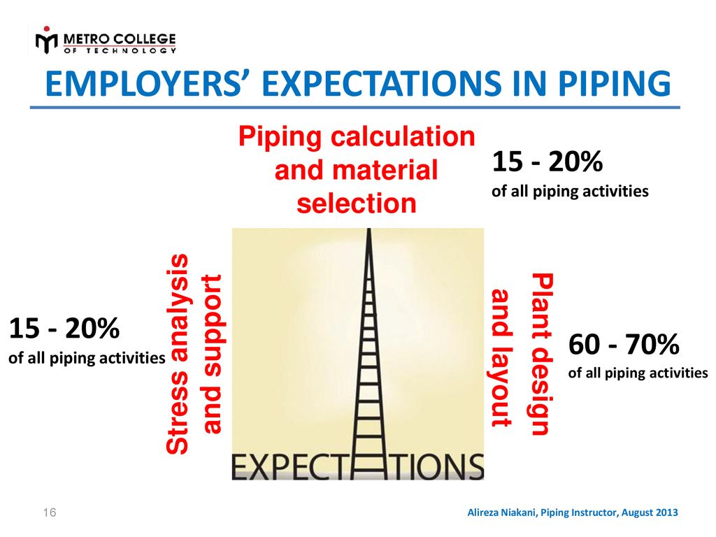 hight resolution of employers expectations in piping