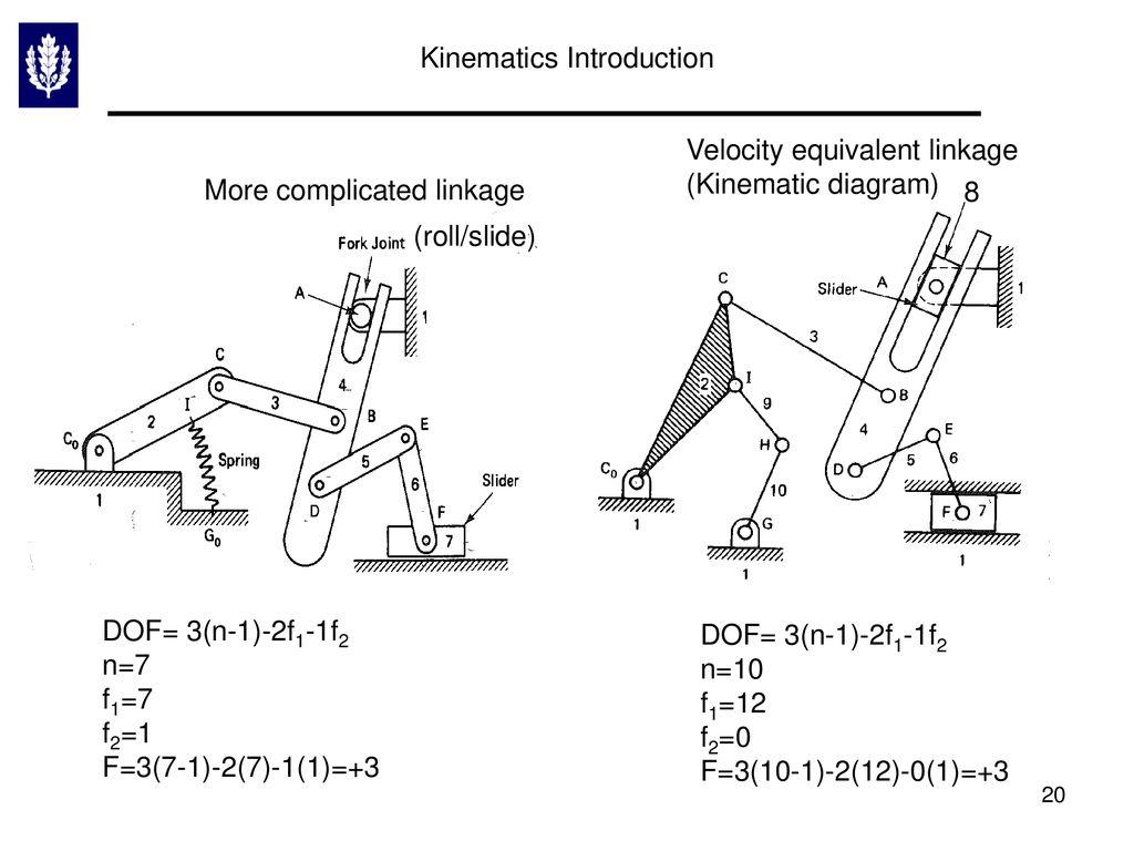 hight resolution of kinematics introduction
