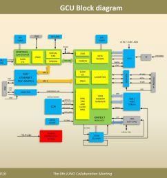 gcu block diagram fast ethernet phy switch cdr kintex 7 spartan 6 bpi [ 1024 x 768 Pixel ]