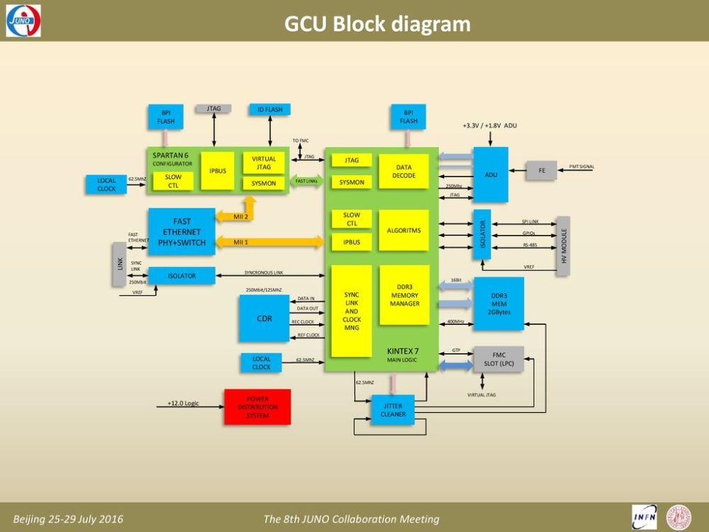 medium resolution of gcu block diagram fast ethernet phy switch cdr kintex 7 spartan 6 bpi