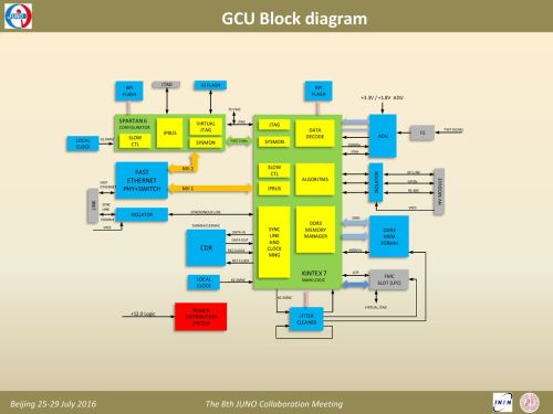 small resolution of gcu block diagram fast ethernet phy switch cdr kintex 7 spartan 6 bpi