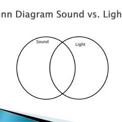 Venn Diagram Of Transverse And Longitudinal Waves Phone Outlet Wiring Compu Light Vs Sound Monday February 2 Ppt Download