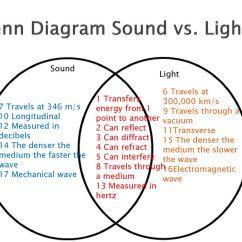 Venn Diagram Of Transverse And Longitudinal Waves Briggs Carb Linkage Light Vs Sound Monday February 2 Ppt Download 8