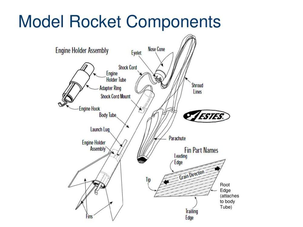 medium resolution of model rocket components