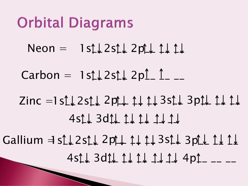hight resolution of orbital diagrams neon 1s 2s 2p carbon 1s 2s