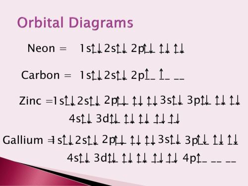 small resolution of orbital diagrams neon 1s 2s 2p carbon 1s 2s