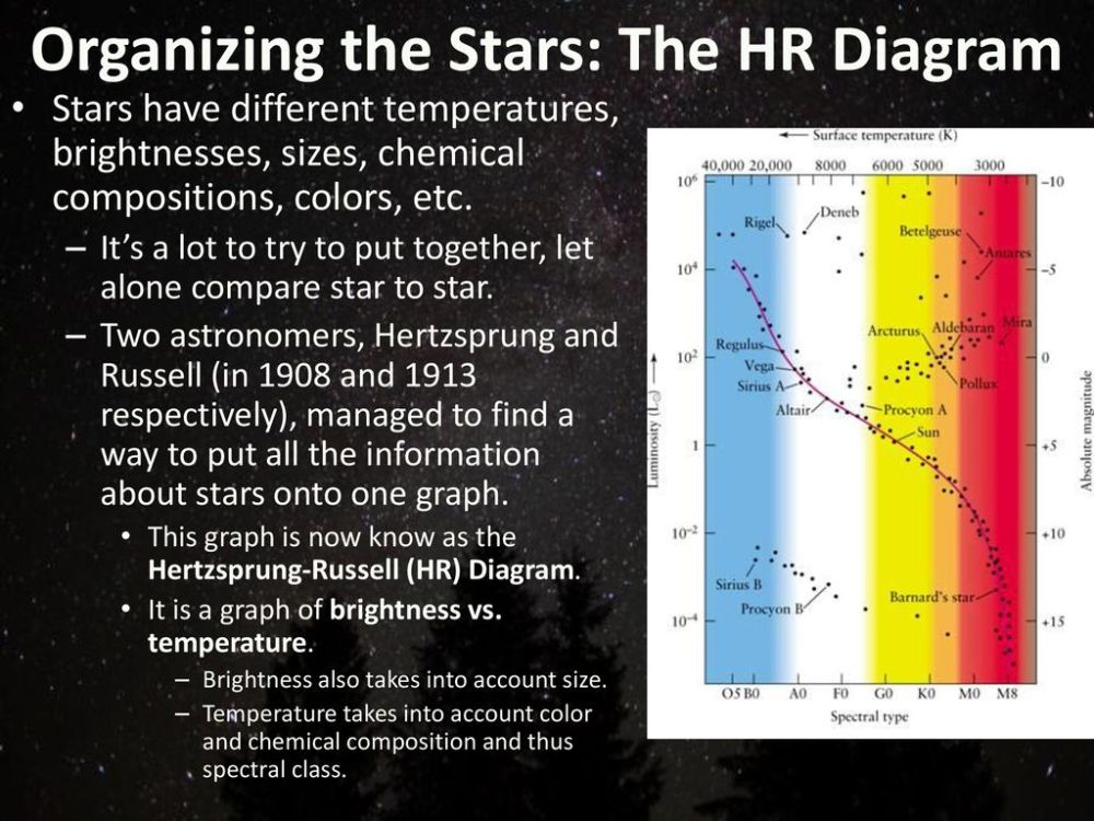 medium resolution of organizing the stars the hr diagram