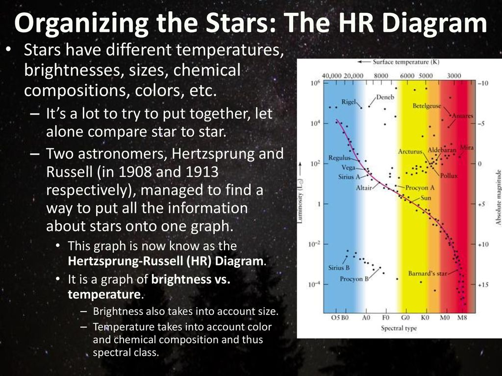 hight resolution of organizing the stars the hr diagram
