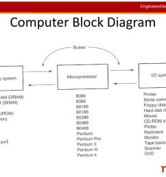 15 computer block diagram [ 1024 x 768 Pixel ]