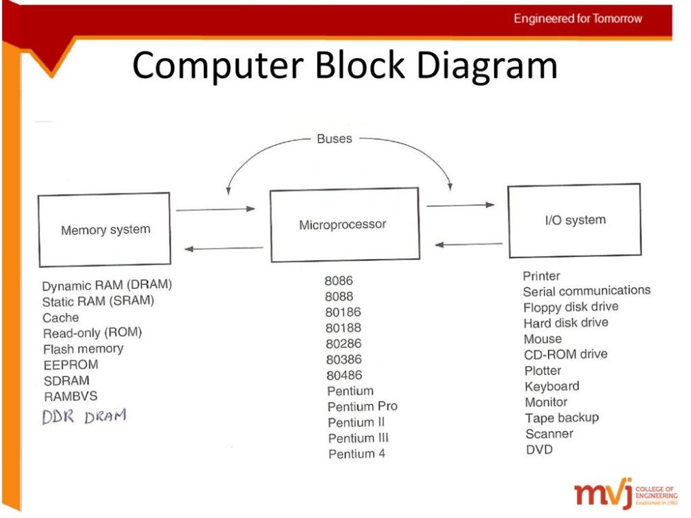 medium resolution of 15 computer block diagram