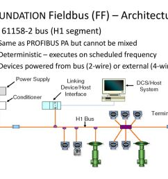 introduction to process technology ppt download eliminating parallel i o wiring to connect profibus to a cip network [ 1024 x 768 Pixel ]