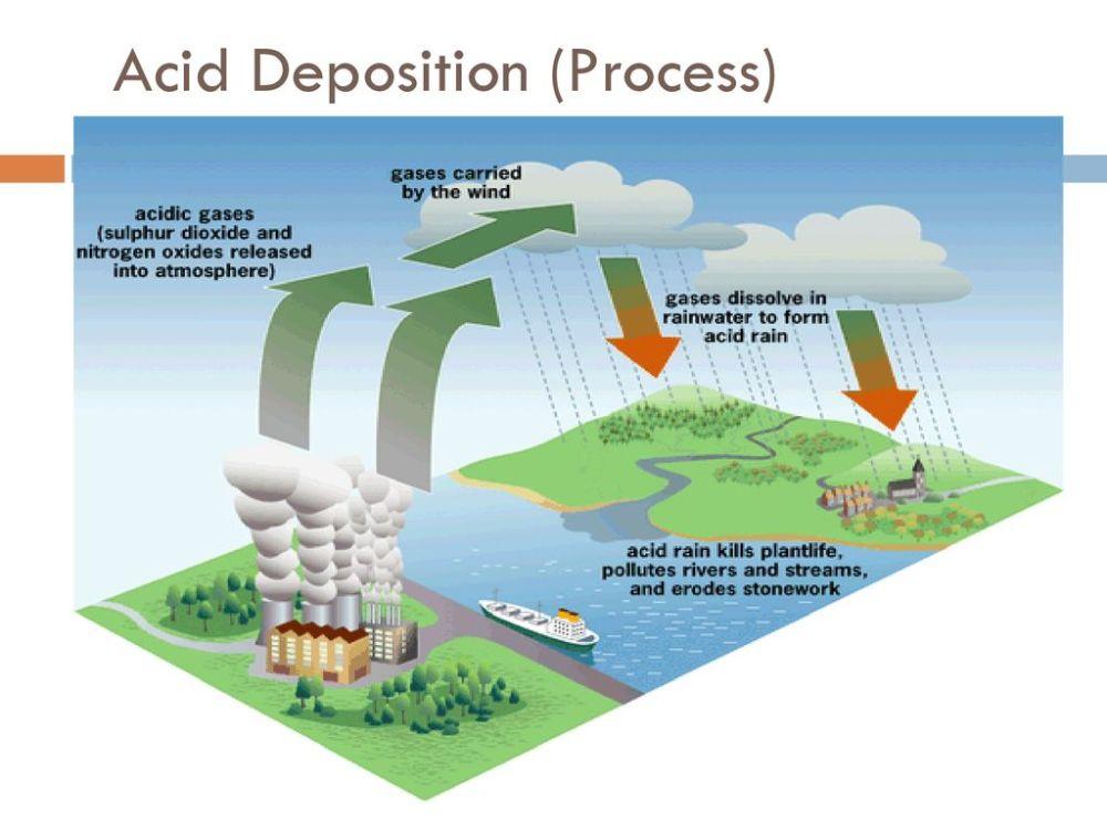 medium resolution of 24 acid deposition process