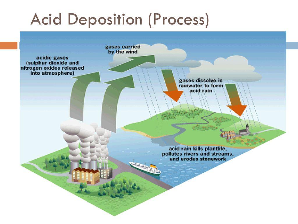 hight resolution of 24 acid deposition process