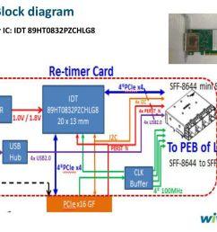 3 block diagram retimer ic idt 89ht0832pzchlg8 [ 1024 x 768 Pixel ]