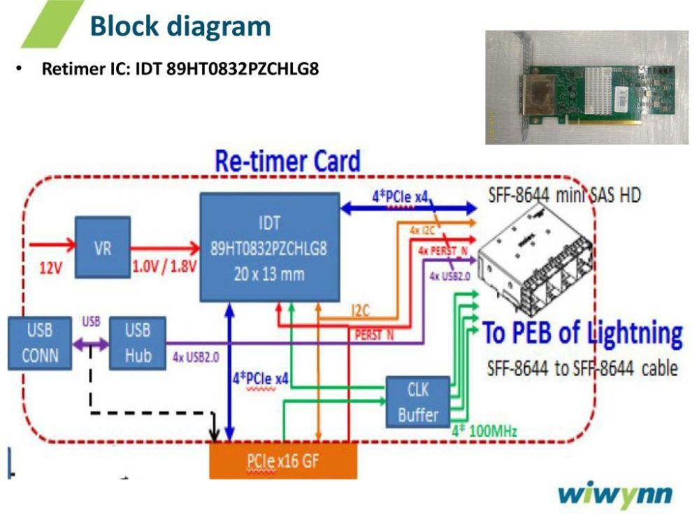 medium resolution of 3 block diagram retimer ic idt 89ht0832pzchlg8
