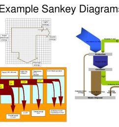example sankey diagrams [ 1024 x 768 Pixel ]