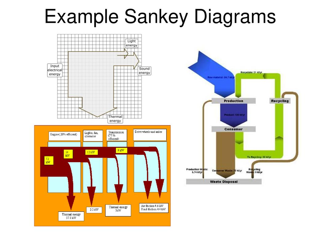 hight resolution of example sankey diagrams