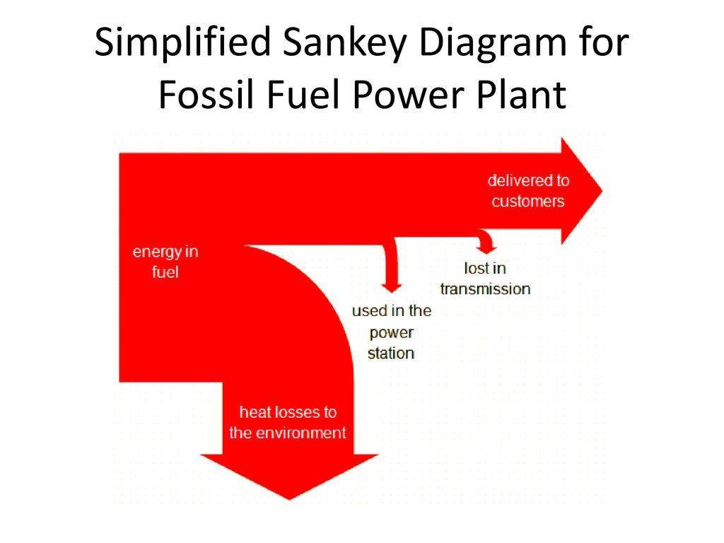 sankey diagram for solar power bmw e90 stereo wiring hydroelectric plant data