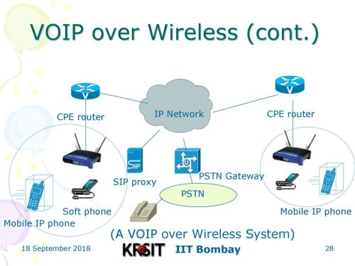 small resolution of 28 voip