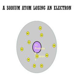 a sodium atom losing an electron [ 1024 x 768 Pixel ]