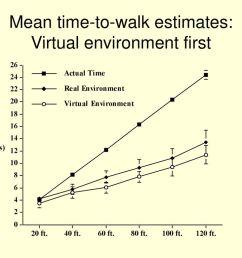 11 mean time to walk estimates virtual environment first [ 1024 x 768 Pixel ]