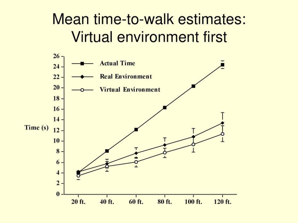 medium resolution of 11 mean time to walk estimates virtual environment first