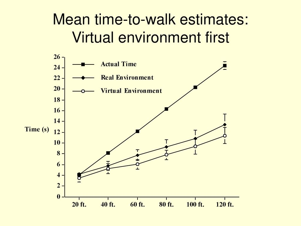 hight resolution of 11 mean time to walk estimates virtual environment first