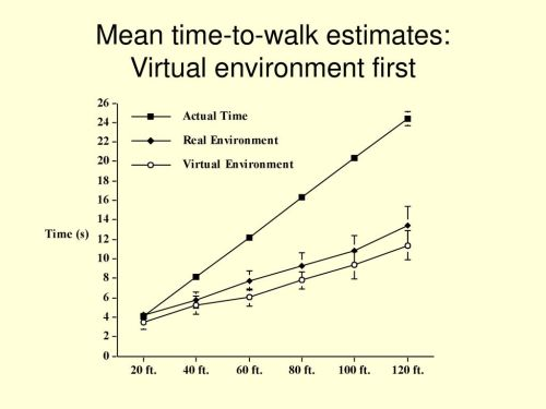 small resolution of 11 mean time to walk estimates virtual environment first
