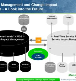 change management and change impact analysis a look into the future [ 1024 x 768 Pixel ]