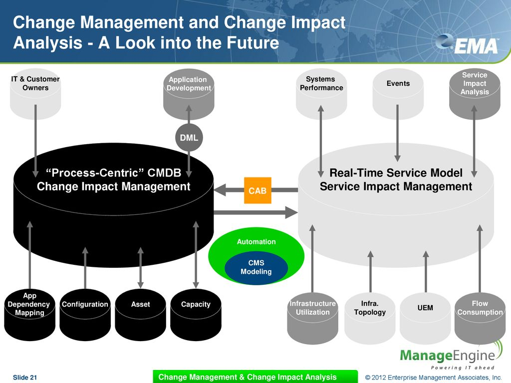 hight resolution of change management and change impact analysis a look into the future