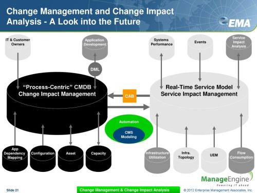 small resolution of change management and change impact analysis a look into the future