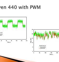 35 raven 440 with pwm [ 1024 x 768 Pixel ]