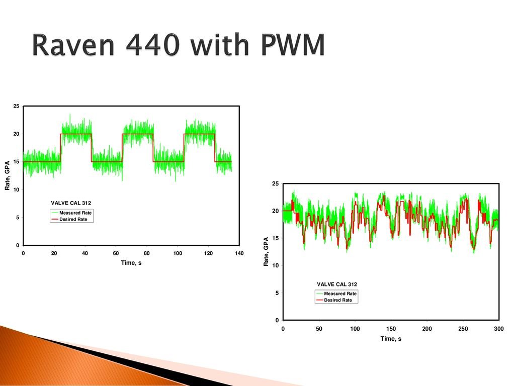 hight resolution of 35 raven 440 with pwm