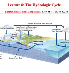 lecture 6 the hydrologic cycle [ 1024 x 768 Pixel ]