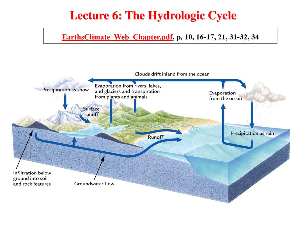 hight resolution of lecture 6 the hydrologic cycle