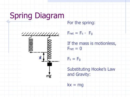 small resolution of spring diagram for the spring fnet fs fg