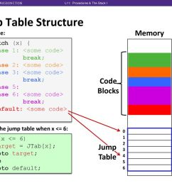 jump table structure cse351 lecture 10 memory code blocks jump table [ 1024 x 768 Pixel ]