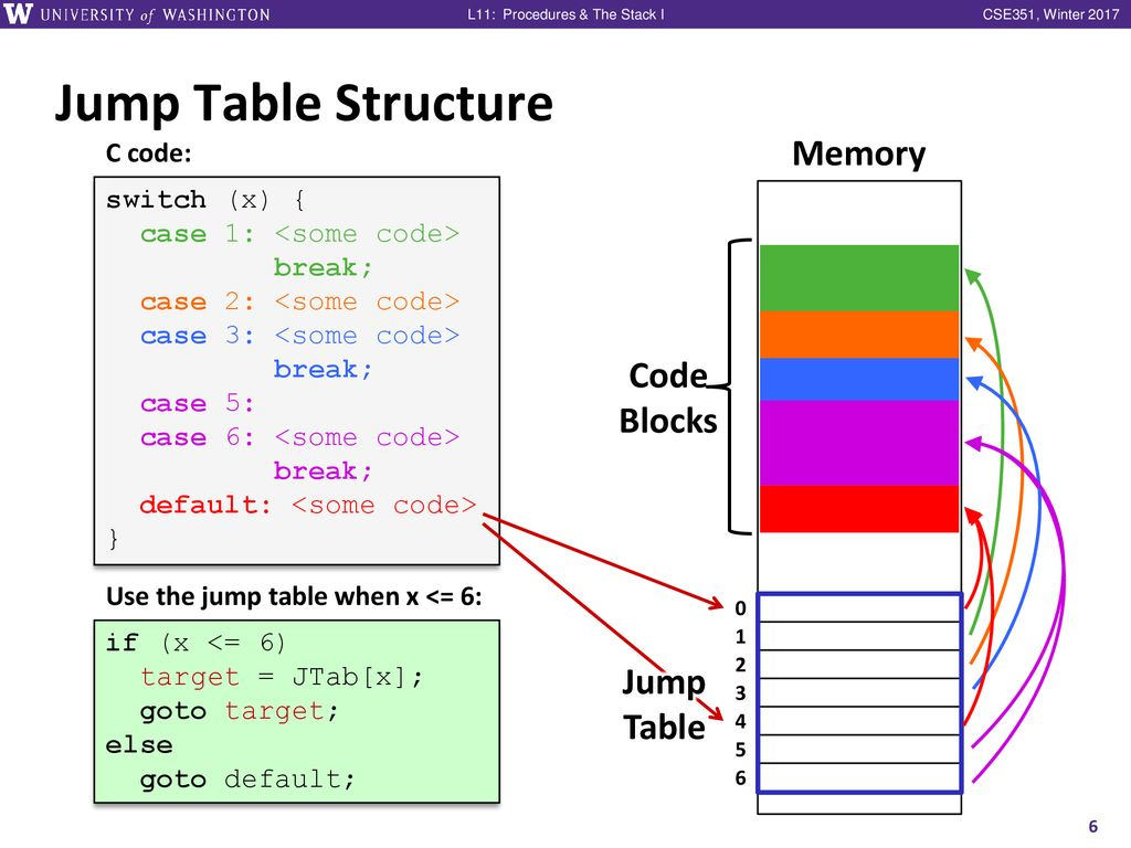 hight resolution of jump table structure cse351 lecture 10 memory code blocks jump table