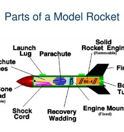 parts of a model rocket traveling to space pltw gateway [ 1024 x 768 Pixel ]