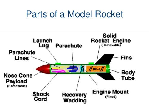 small resolution of parts of a model rocket traveling to space pltw gateway