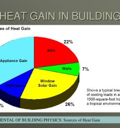 4 heat gain in building fundamental of building physics sources of heat gain [ 1024 x 768 Pixel ]
