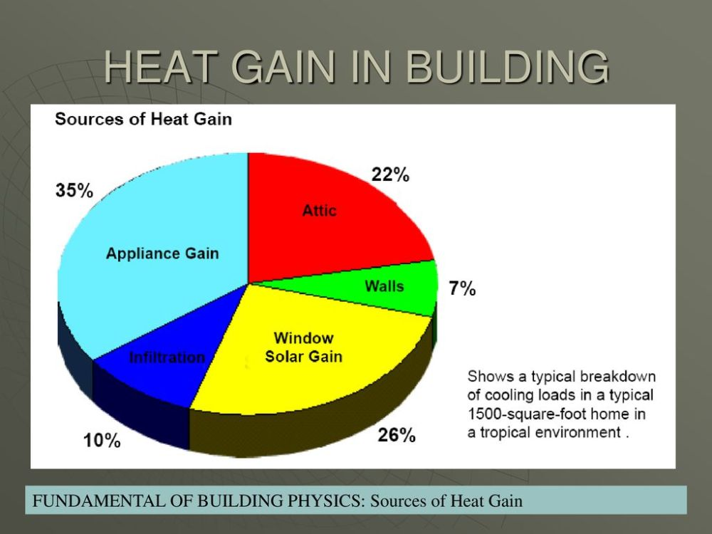 medium resolution of 4 heat gain in building fundamental of building physics sources of heat gain