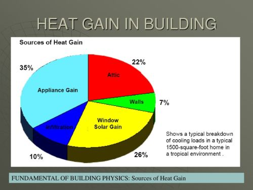 small resolution of 4 heat gain in building fundamental of building physics sources of heat gain